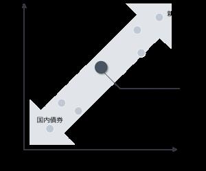 """い-1-300x249 20代必見!資産運用で重要な""""理想的なポートフォリオ""""の作り方"""