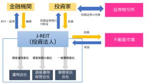 J-REITの仕組み-300x169 不動産投資信托とは?初心者でもわかる不動産投資の仕組みと注意点