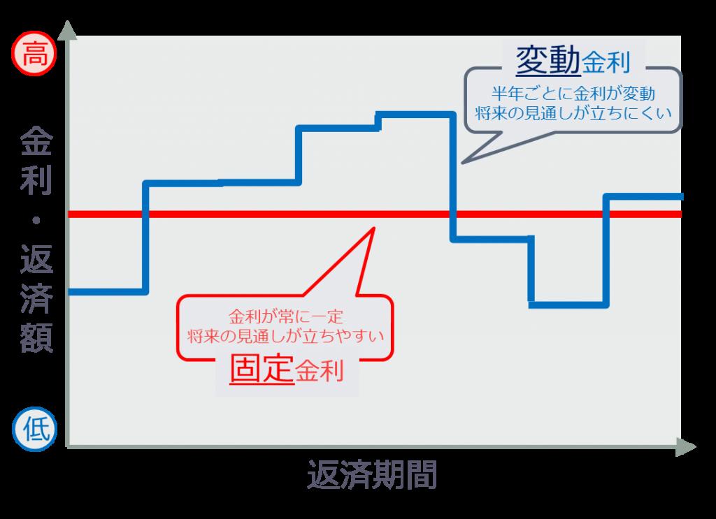 固定金利と変動金利のイメージ-1024x743 借り入れハードルが低い?日本政策金融公庫の特徴を解説