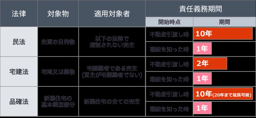 kashitanpo-sekinin-1024x473 瑕疵担保責任とは?「隠れた瑕疵」とはどんなもの?