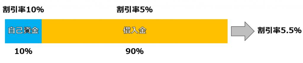 waribiki-ritsu 不動産投資で使う割引率を理解しよう!