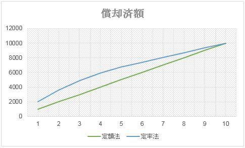 グラフ2 減価償却とは?資産運用初心者向けに解説