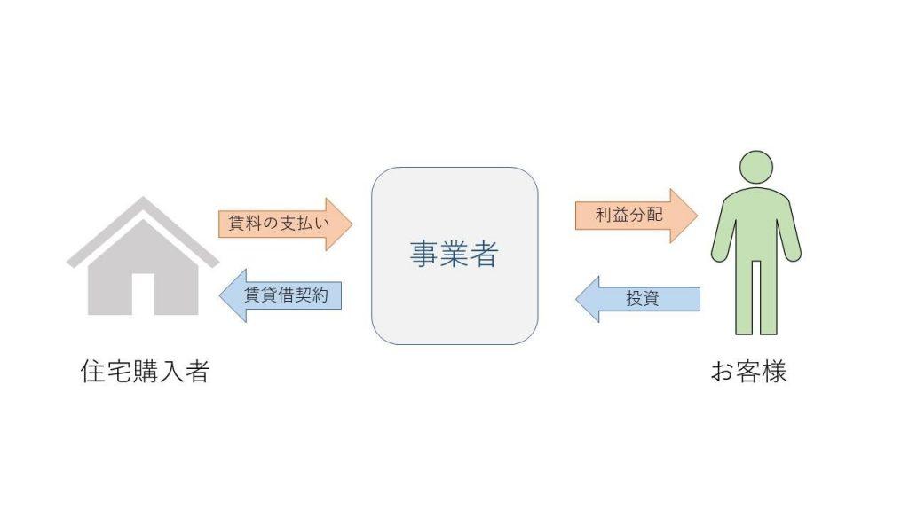 クラウドファンティング-1024x576 クラウドファンディングを用いた不動産投資とは
