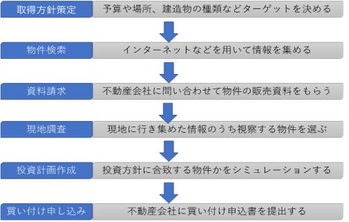 2 不動産投資の方法について、初歩・基本から徹底解説!
