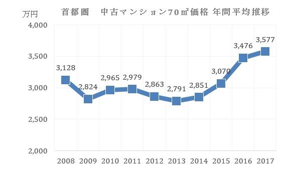 146_挿入グラフ 解説!不動産の売却タイミングはどうやって知る?