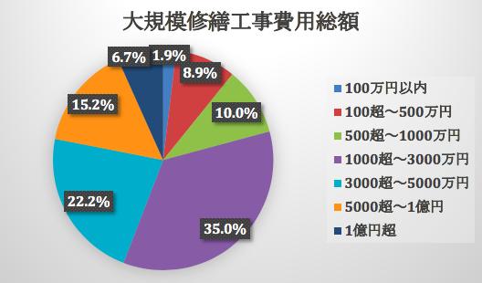 FTT153_図1.png 修繕積立金がない物件購入による不動産投資の失敗例