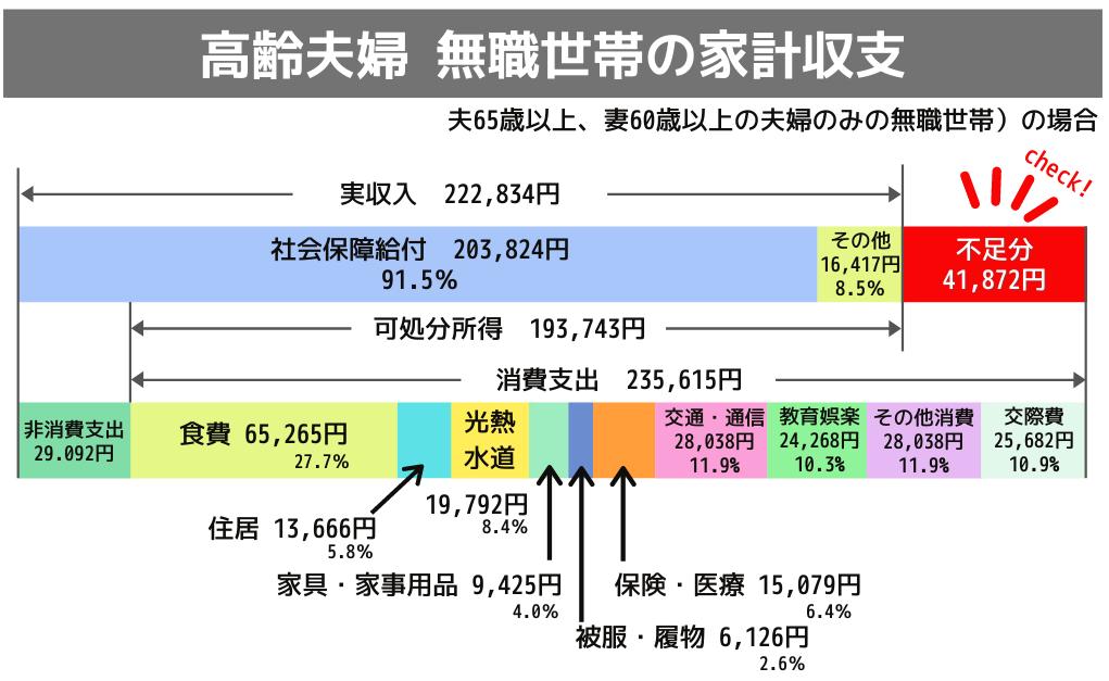 無職世帯のうち世帯主年齢60歳以上 2人世帯の家計収支