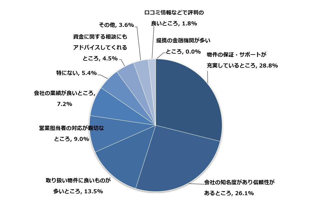 6-1-1-1-1 【調査レポート】経験者の多くが不動産販売会社の選定で最も重要だと話したのは?