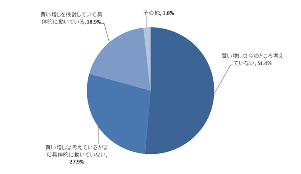 6-3-1 【調査レポート】不動産投資経験者が判断する買い時はいつなのか?