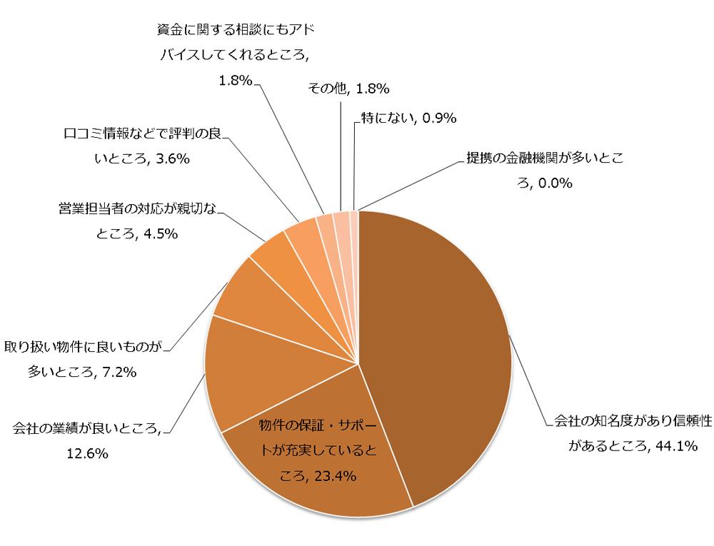 enq20160701_01 【調査レポート】女性の不動産投資経験者が選ぶ不動産販売会社はどこか?