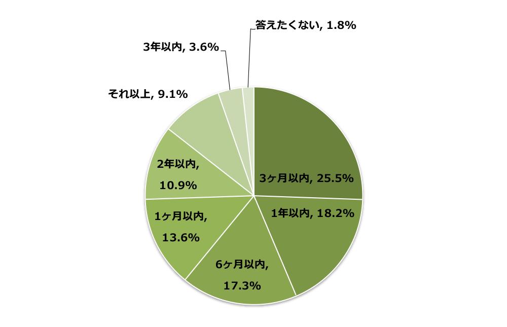 enq20160801_01-1-1 【調査レポート】不動産投資をはじめる時期の見極めについて