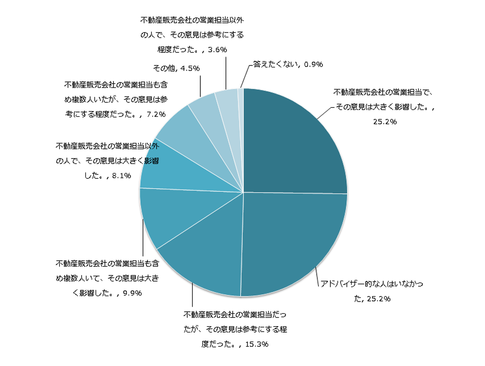 enq20160902_01 【調査レポート】不動産投資の良いアドバイザーの見つけ方