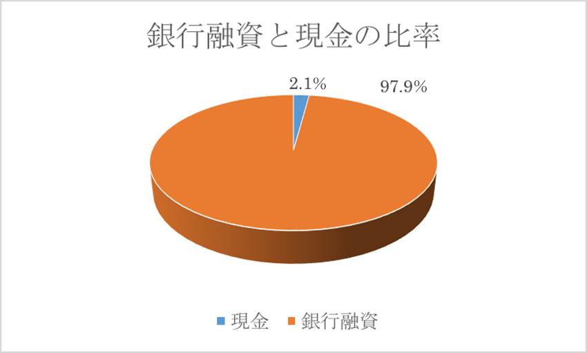 図3.銀行融資と現金の割合