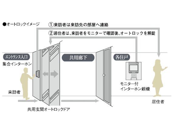 セキュリティ・共有設備イメージ1
