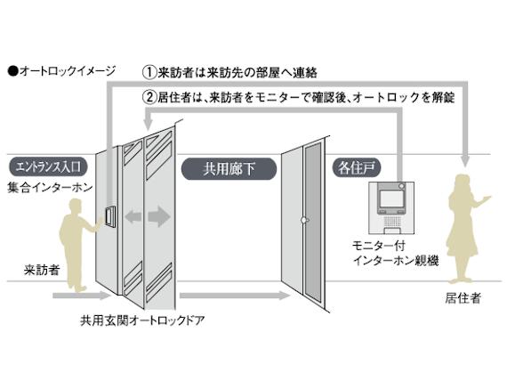 セキュリティ・共有設備イメージ2
